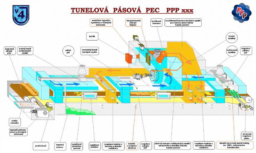 Схема туннельной печи ППП